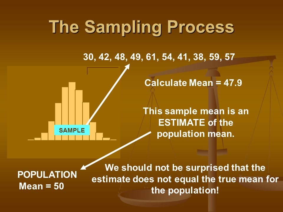 This sample mean is an ESTIMATE of the population mean.
