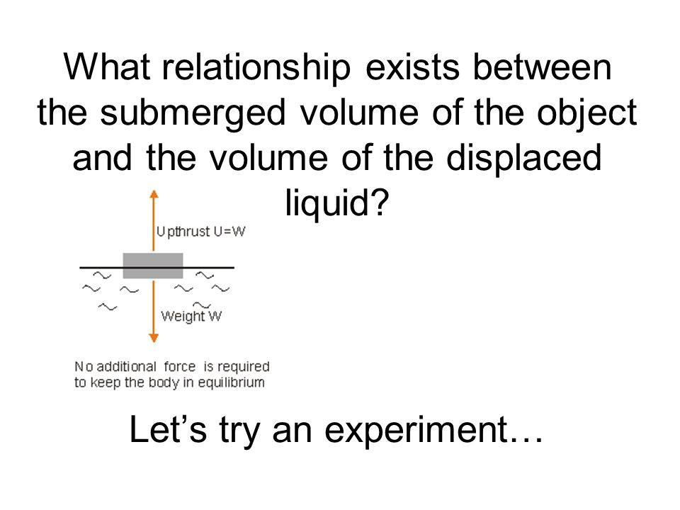 What relationship exists between the submerged volume of the object and the volume of the displaced liquid.