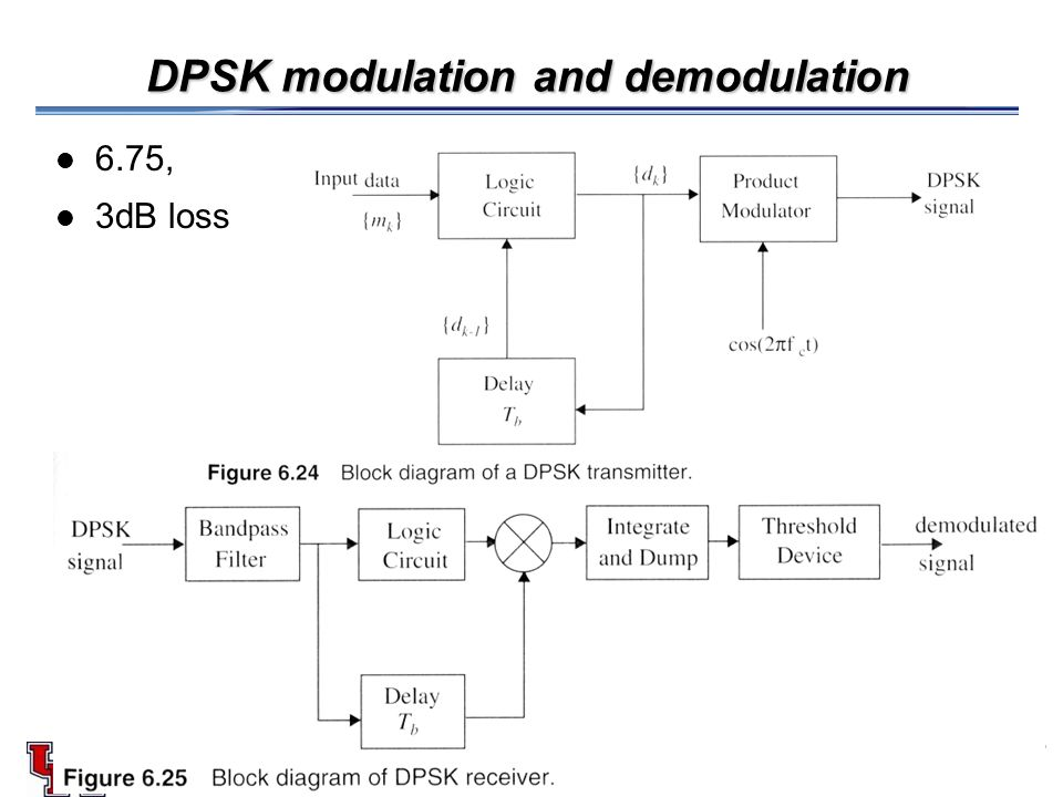 Learn and grow!! Qpsk modulation(qudrature phase shift keying.