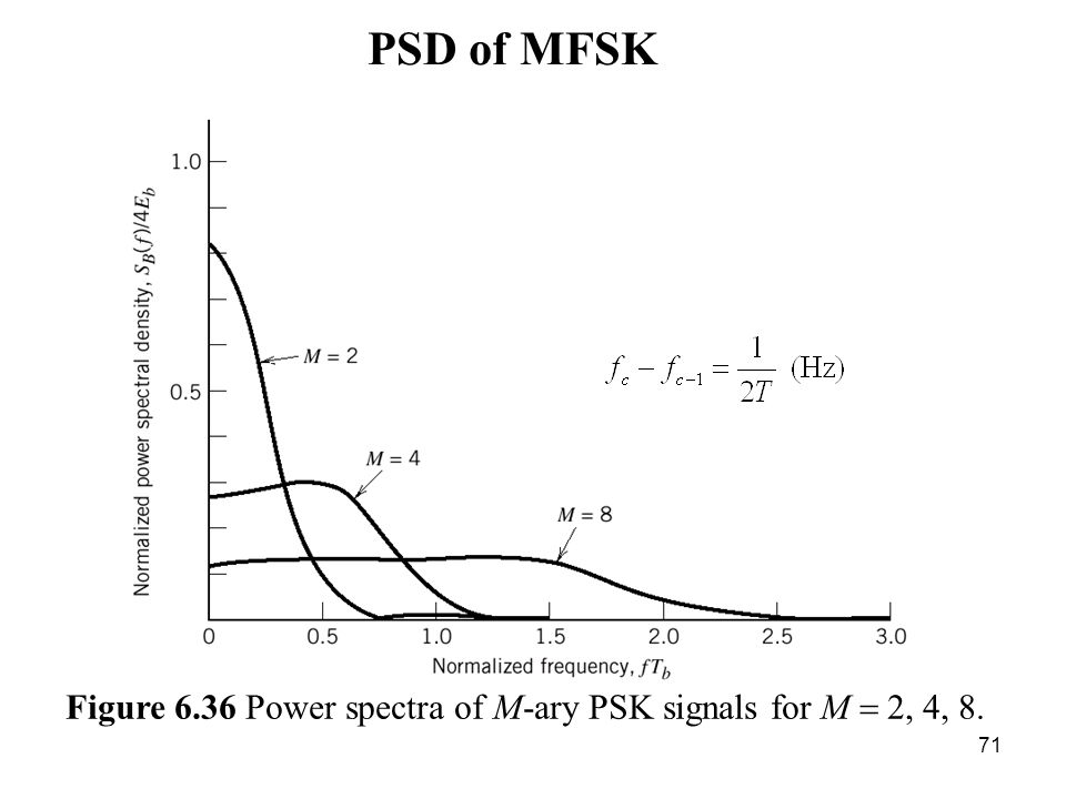 ber of bpsk figure 6 3 signal space diagram for coherent binary psk rh slideplayer com m-ary psk transmitter block diagram