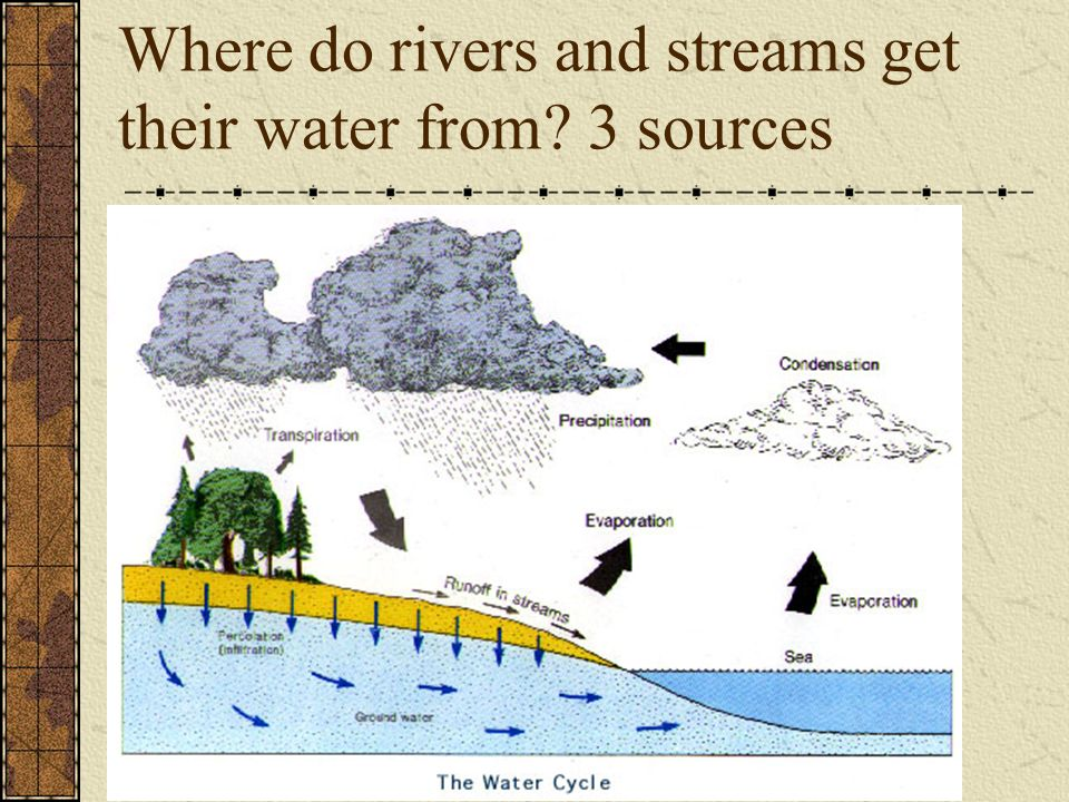Where do rivers and streams get their water from 3 sources