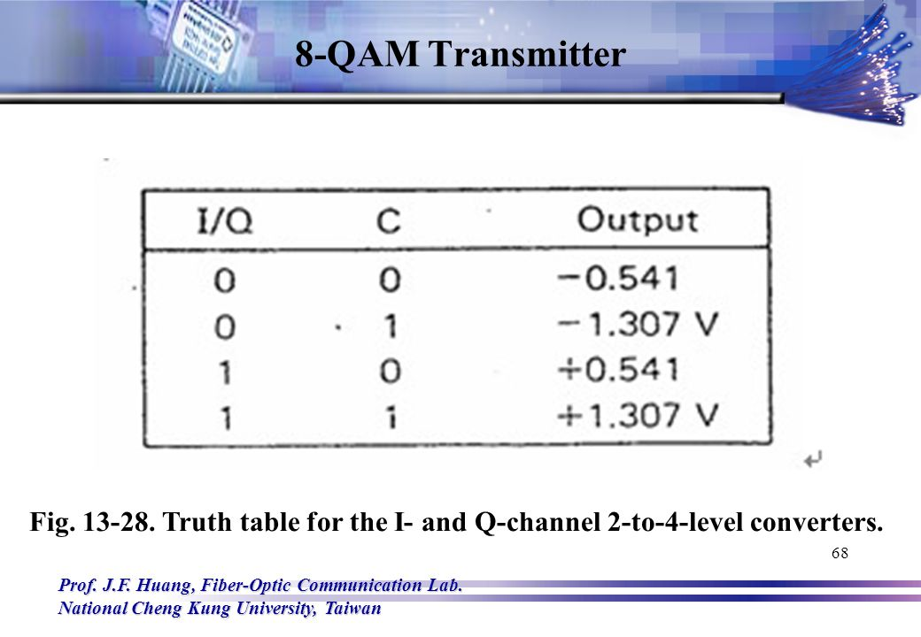 68 8-qam transmitter fig truth table for the i- and q-channel 2-to-4-level  converters