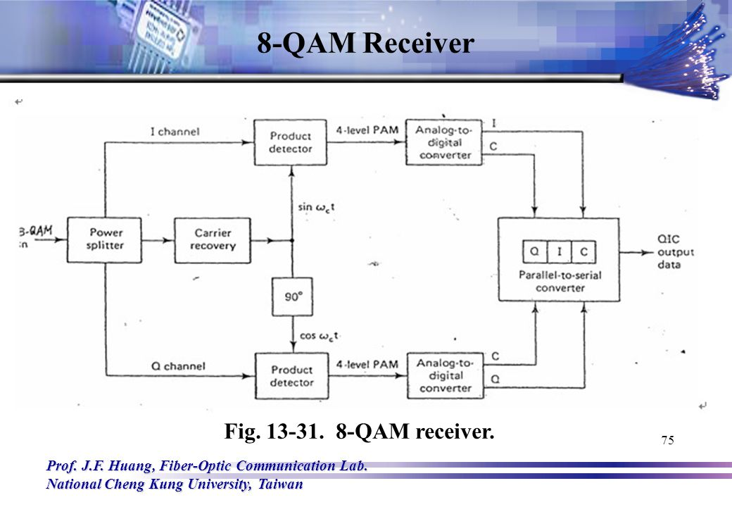Block Diagram Of 16 Qam | Wiring Diagram