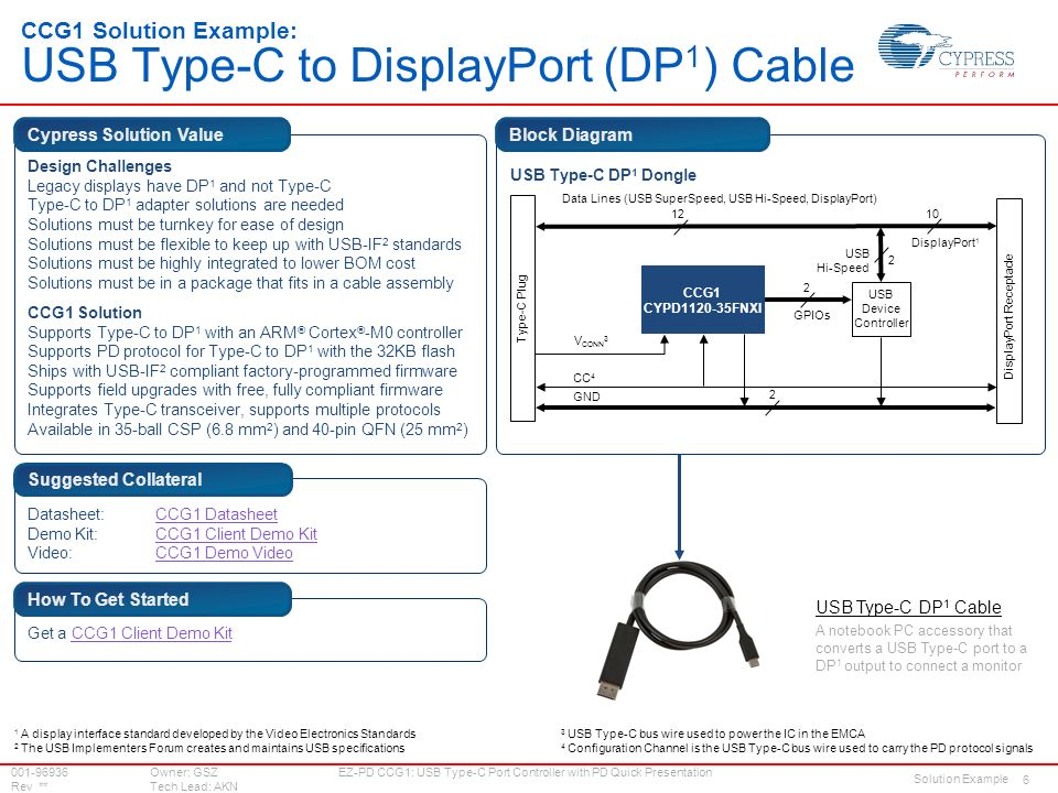 Quick Presentation: EZ-PD CCG1: USB Type-C Port Controller With PD ...