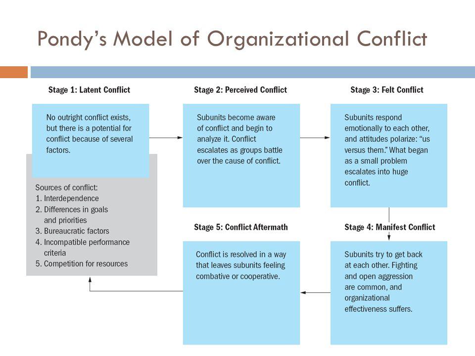 3 Pondys Model Of Organizational Conflict