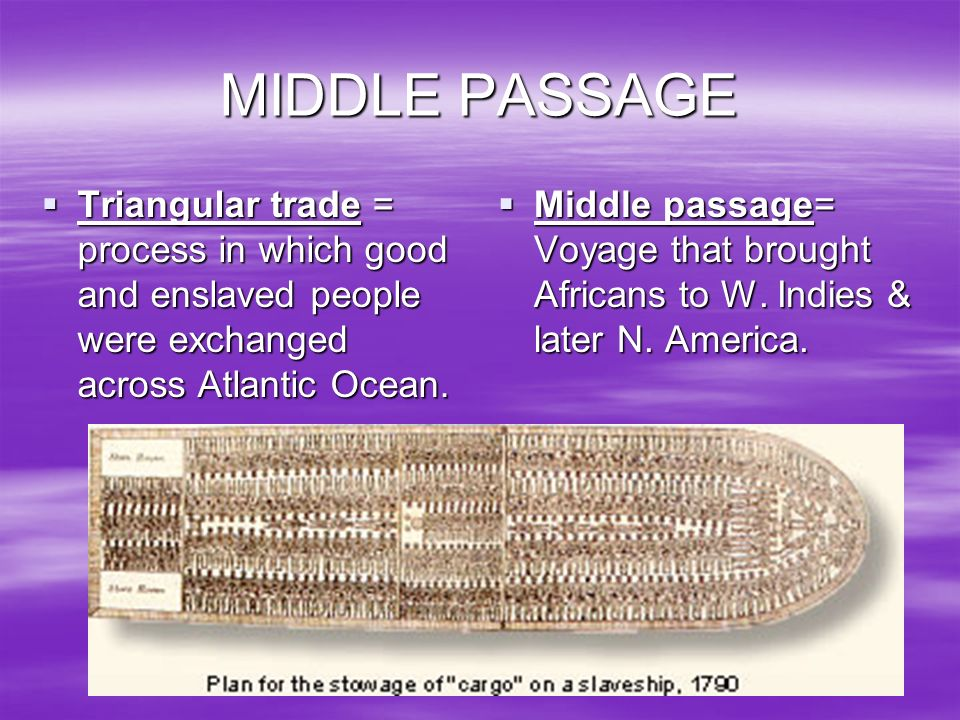 MIDDLE PASSAGE Triangular trade = process in which good and enslaved people were exchanged across Atlantic Ocean.