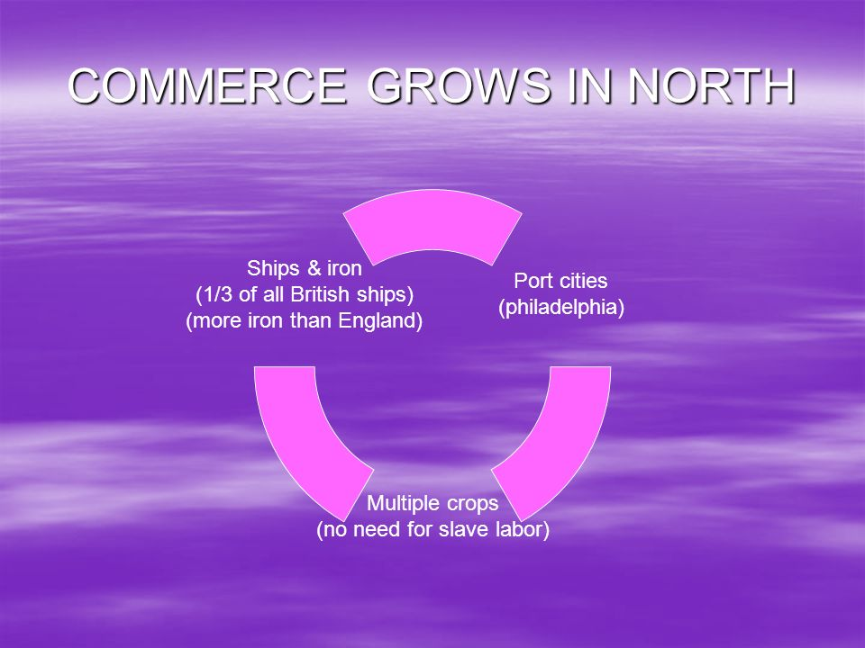 COMMERCE GROWS IN NORTH