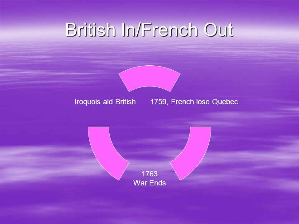 British In/French Out
