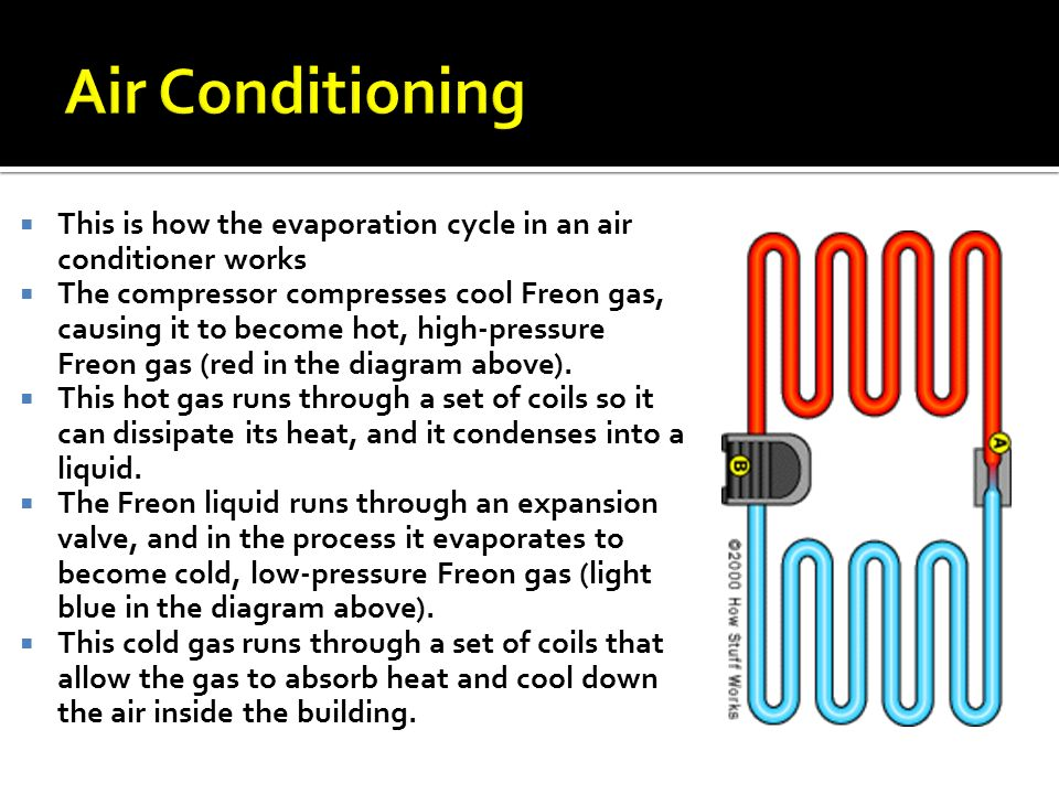 Air Conditioning This is how the evaporation cycle in an air conditioner works.