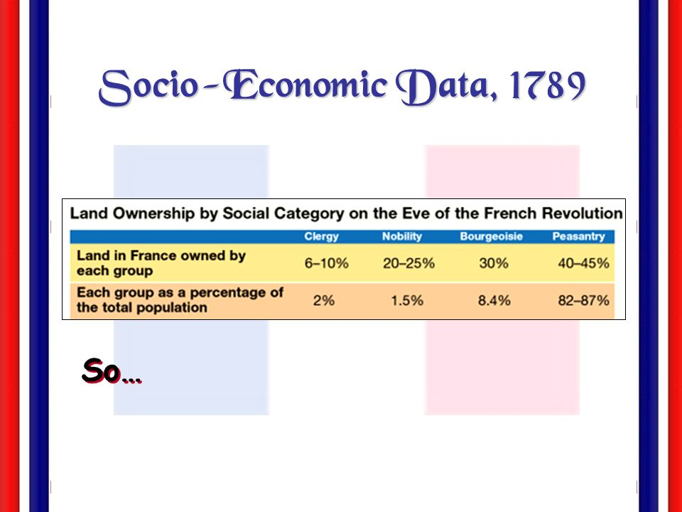 Socio-Economic Data, 1789 So…