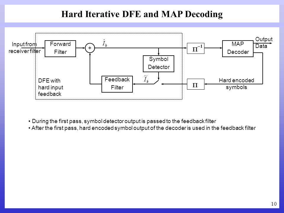 Hard Iterative DFE and MAP Decoding