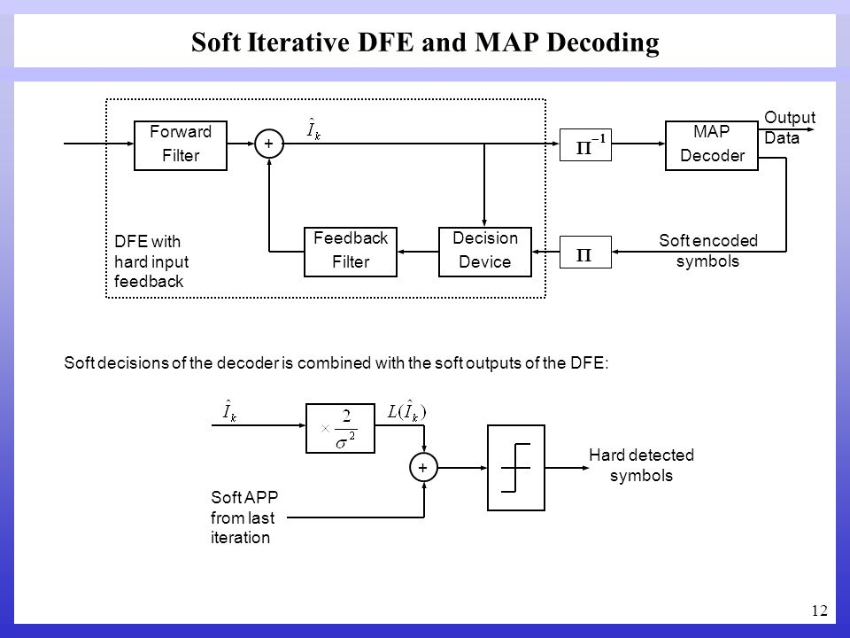 Soft Iterative DFE and MAP Decoding
