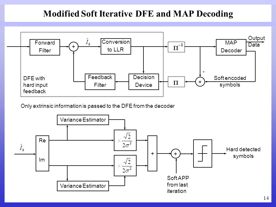 Modified Soft Iterative DFE and MAP Decoding