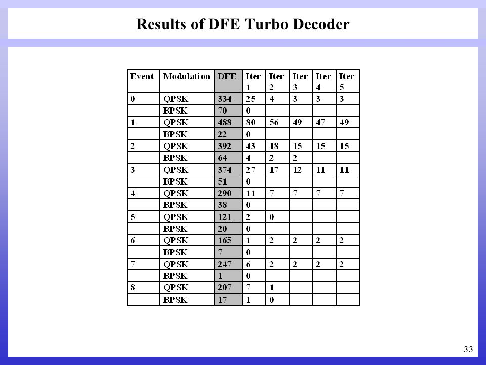 Results of DFE Turbo Decoder