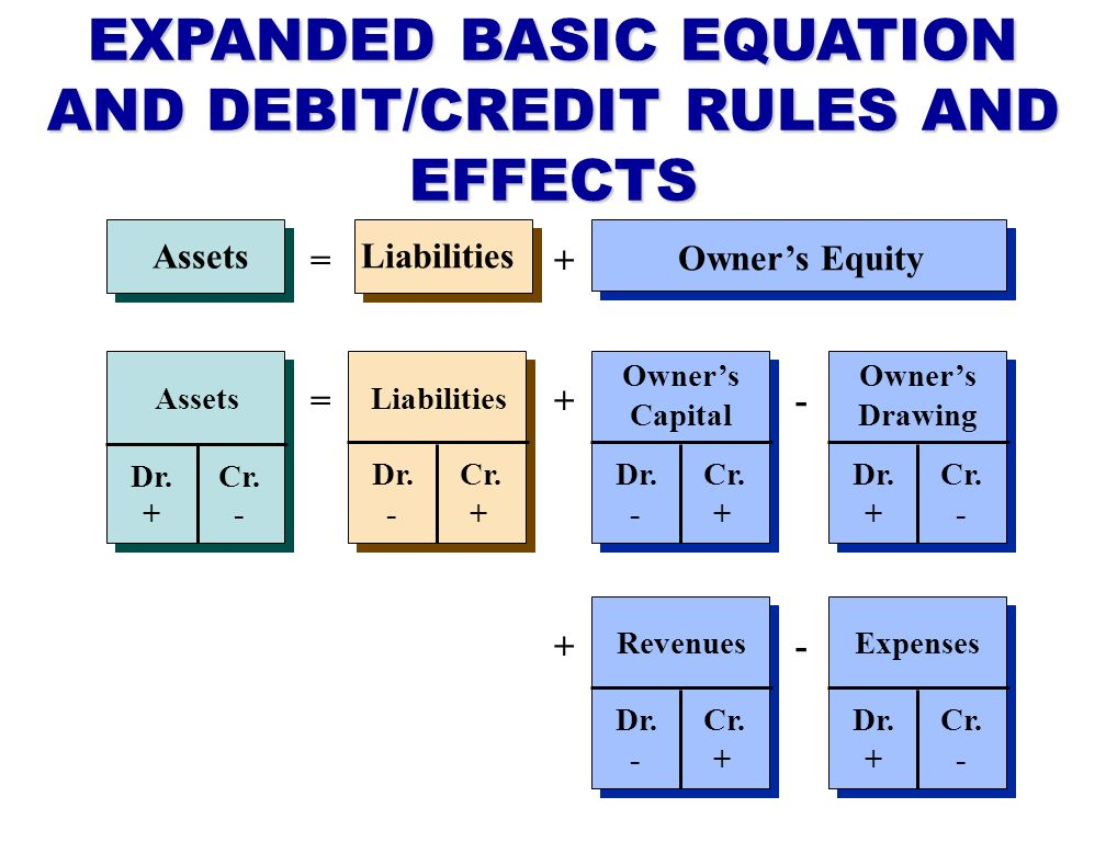 EXPANDED BASIC EQUATION AND DEBIT/CREDIT RULES AND EFFECTS