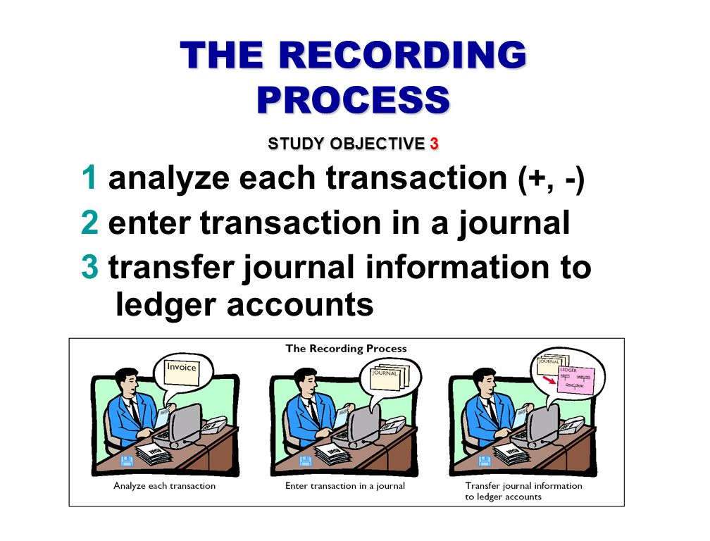 THE RECORDING PROCESS 1 analyze each transaction (+, -)