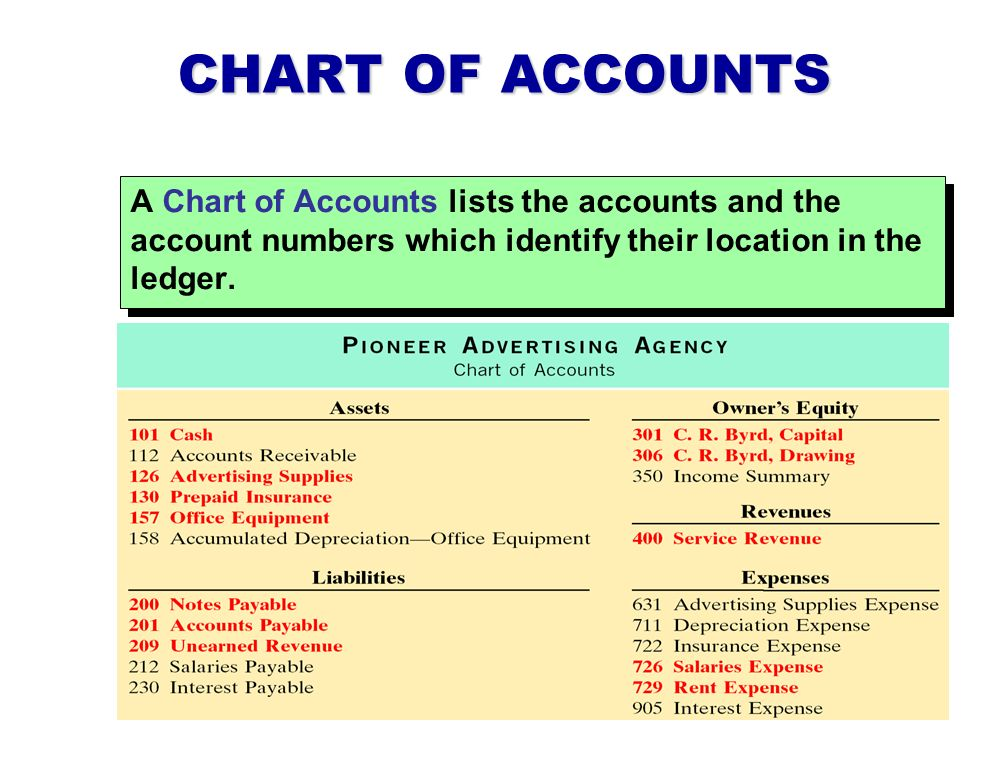 CHART OF ACCOUNTS A Chart of Accounts lists the accounts and the account numbers which identify their location in the ledger.