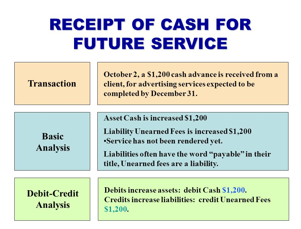 RECEIPT OF CASH FOR FUTURE SERVICE