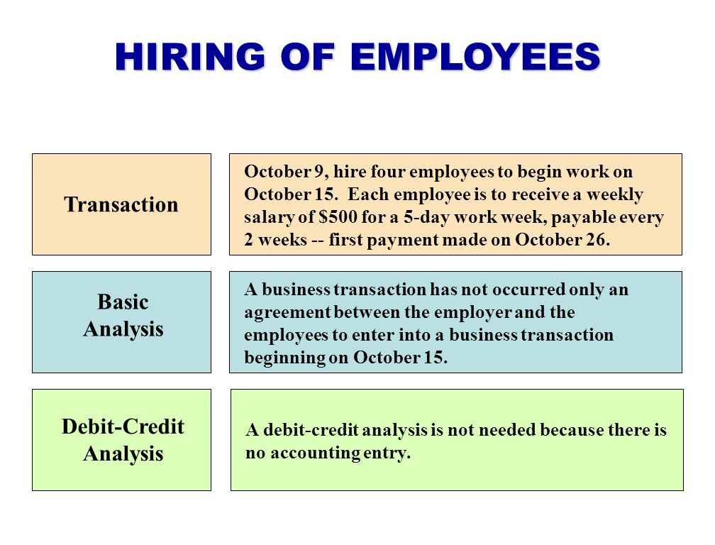 HIRING OF EMPLOYEES Transaction Basic Analysis Debit-Credit