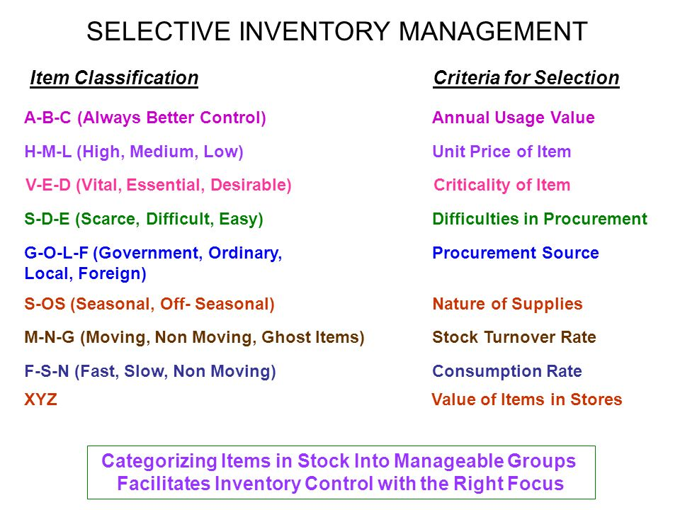 Managing Inventory Module V  - ppt download