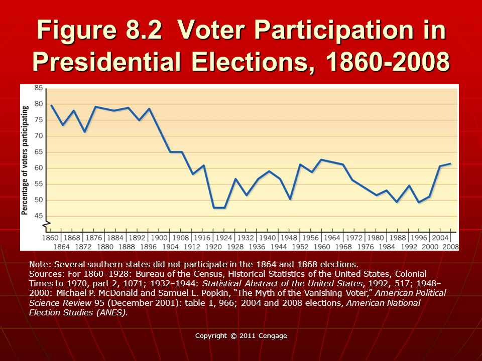 Figure 82 Voter Participation In Presidential Elections