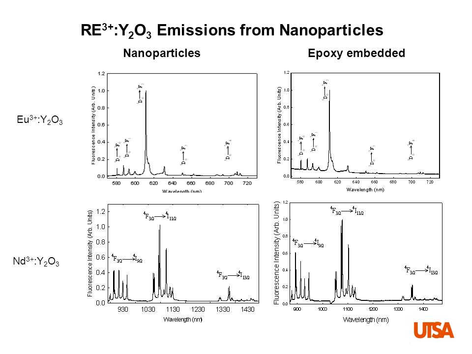 RE3+:Y2O3 Emissions from Nanoparticles