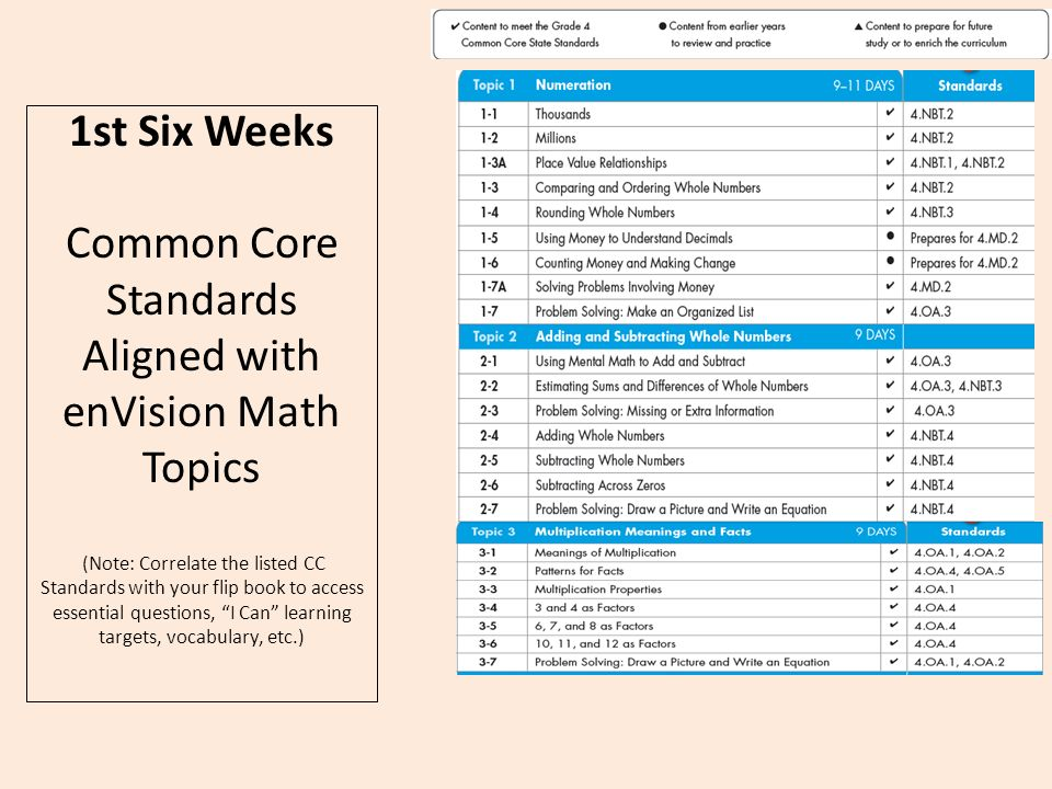 4th grade math common core pacing resources common core standards rh slideplayer com Pearson Envision Math Envision Math 1st Grade Worksheets