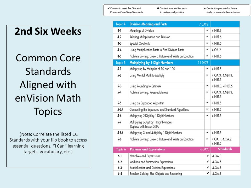 4th grade math common core pacing resources common core standards rh slideplayer com Envision Math 5th Grade First Grade Envisions Math Worksheet