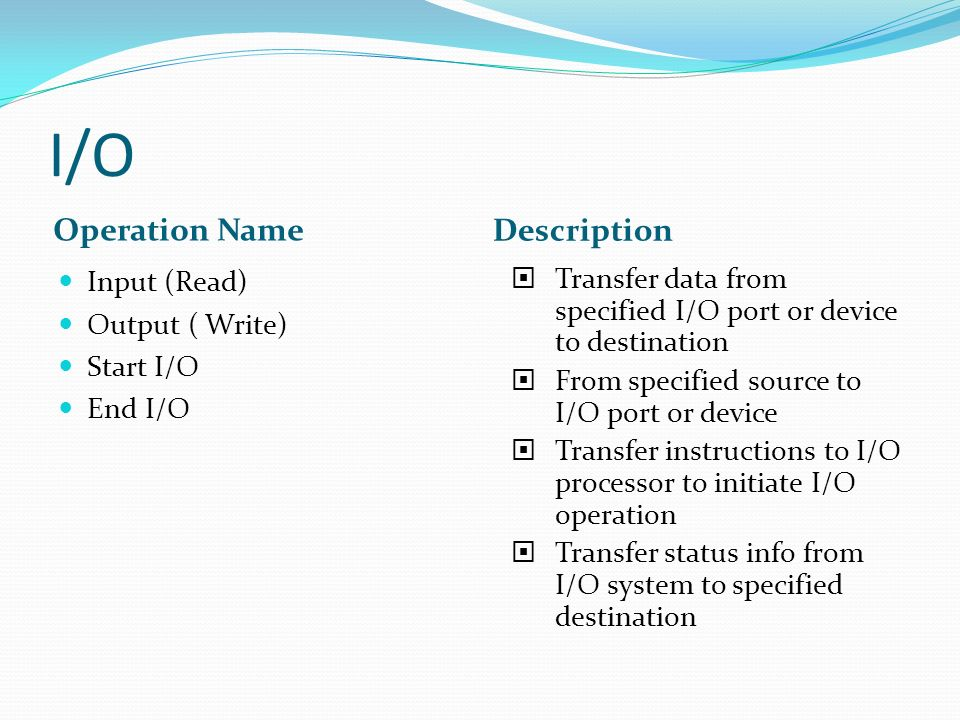 I/O Operation Name Description Input (Read) Output ( Write) Start I/O