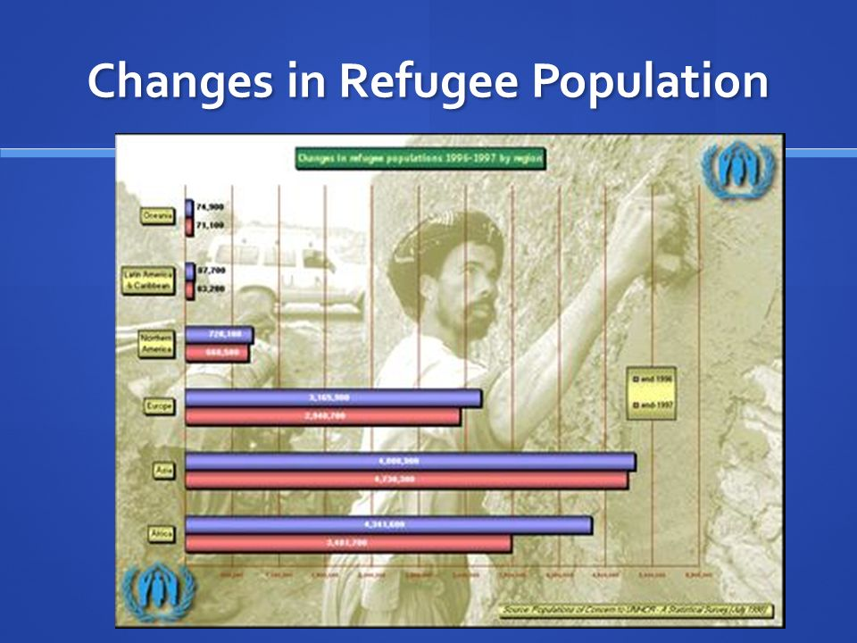 Changes in Refugee Population