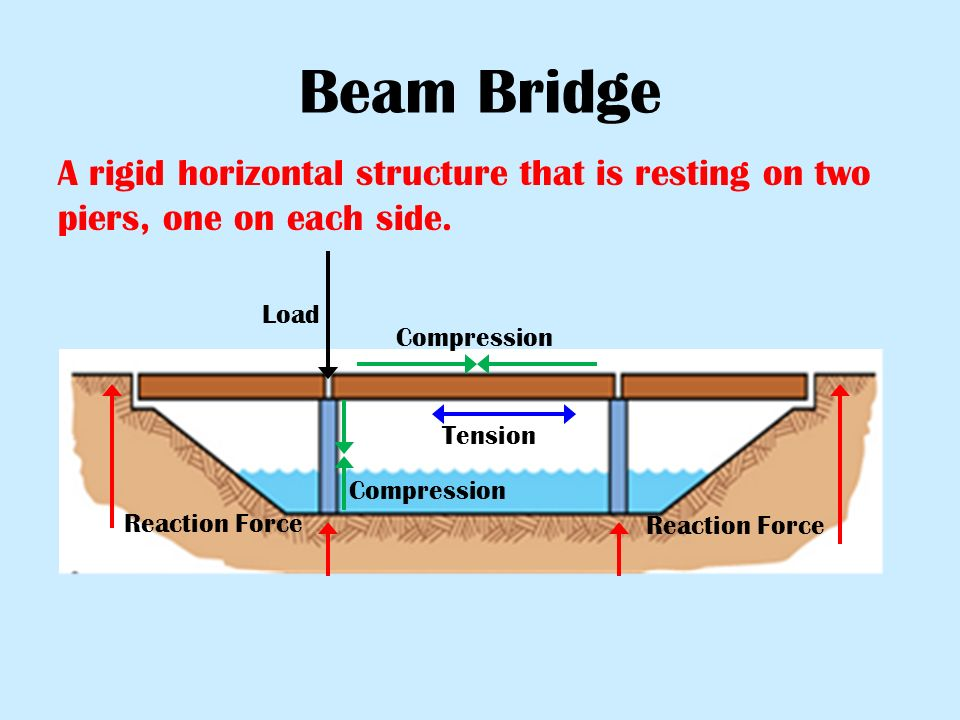 5 beam bridge