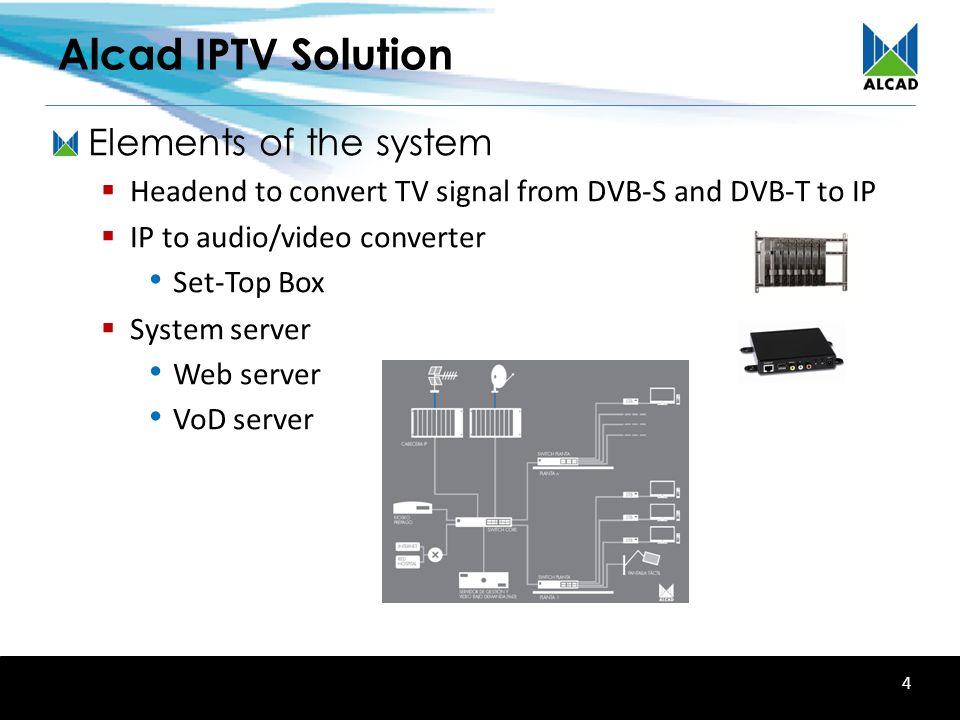 Alcad IPTV Solution Interactive Entertainment over IP