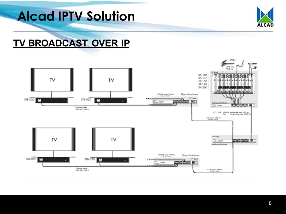 Alcad IPTV Solution Interactive Entertainment over IP network - ppt