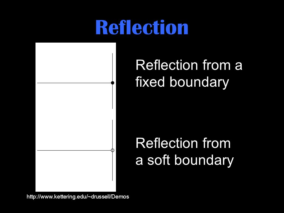 Reflection Reflection from a fixed boundary