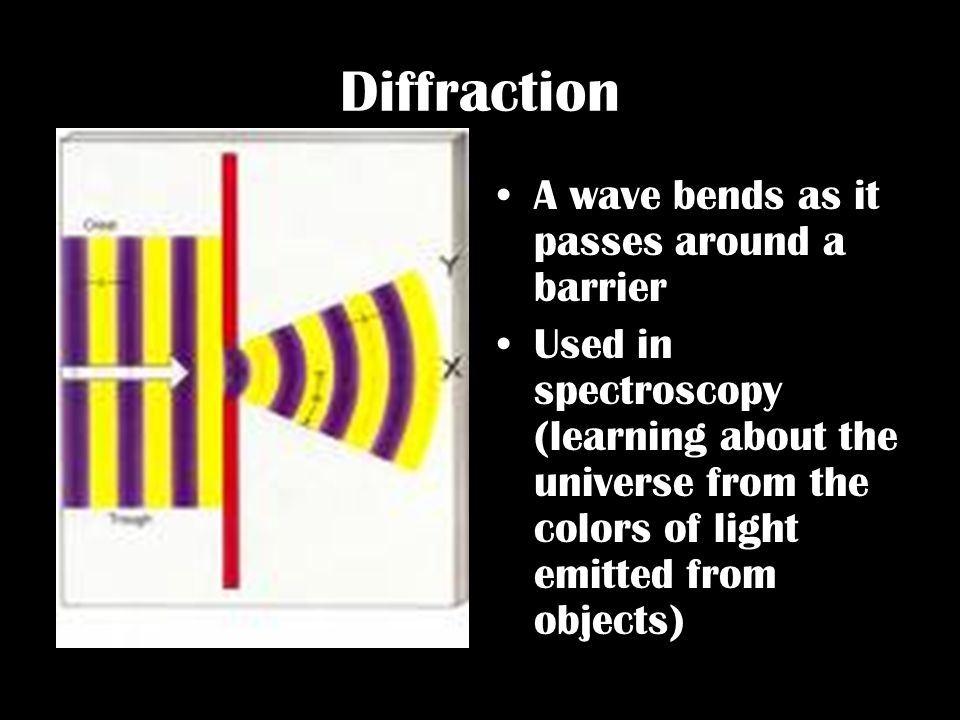 Diffraction A wave bends as it passes around a barrier