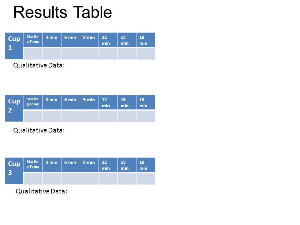 Results Table Cup 1 Qualitative Data: Cup 2 Cup 3 Qualitative Data: