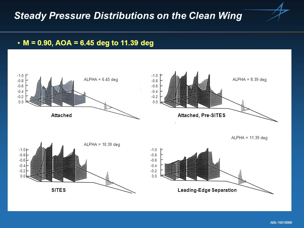 Steady Pressure Distributions on the Clean Wing