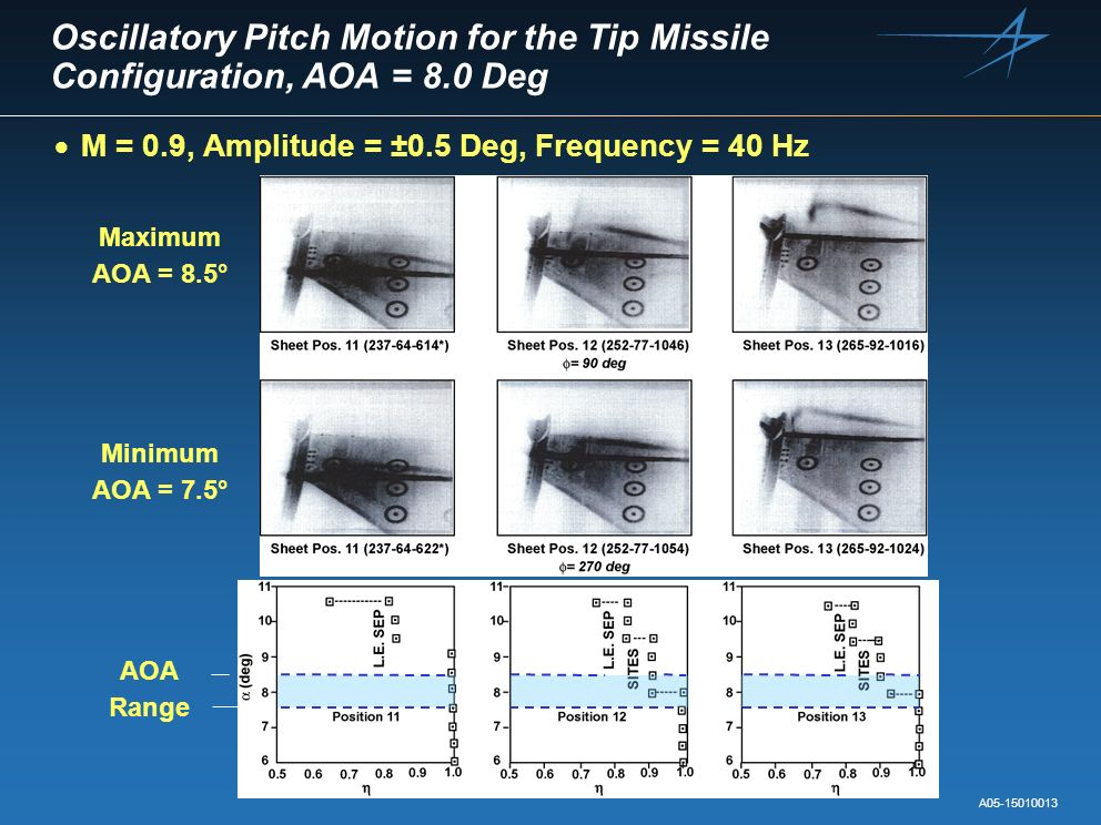 Oscillatory Pitch Motion for the Tip Missile Configuration, AOA = 8