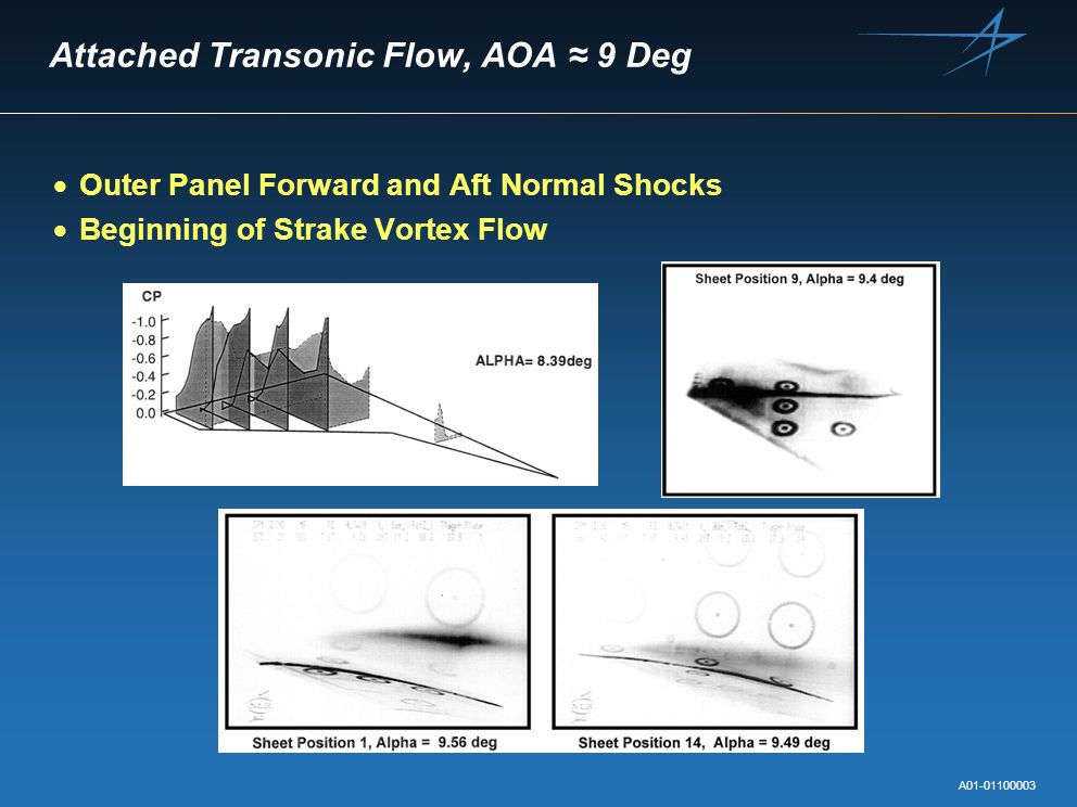 Attached Transonic Flow, AOA ≈ 9 Deg