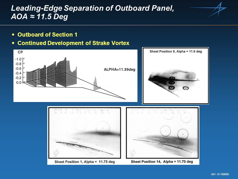 Leading-Edge Separation of Outboard Panel, AOA ≈ 11.5 Deg