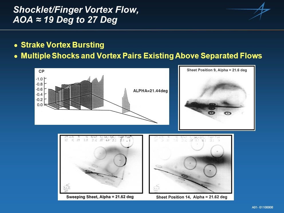 Shocklet/Finger Vortex Flow, AOA ≈ 19 Deg to 27 Deg