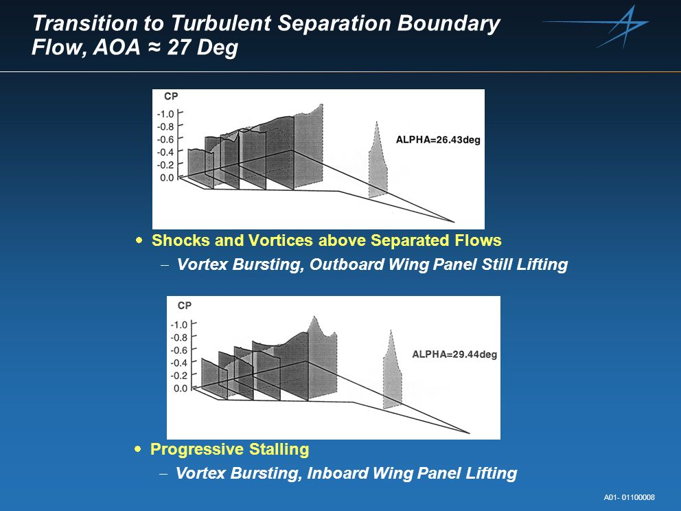 Transition to Turbulent Separation Boundary Flow, AOA ≈ 27 Deg