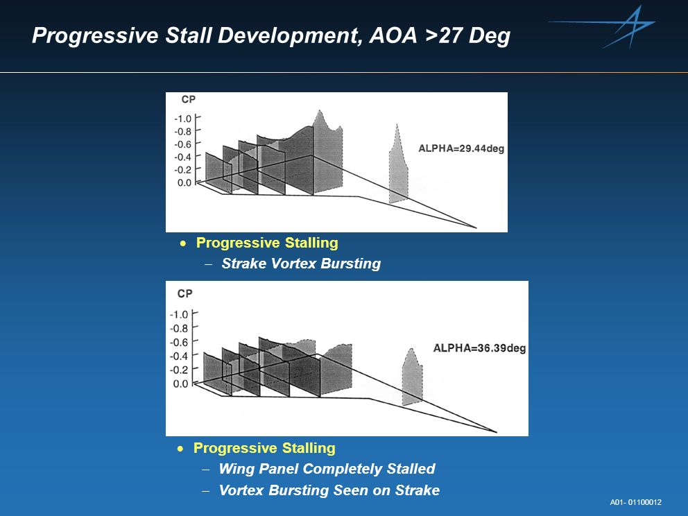 Progressive Stall Development, AOA >27 Deg