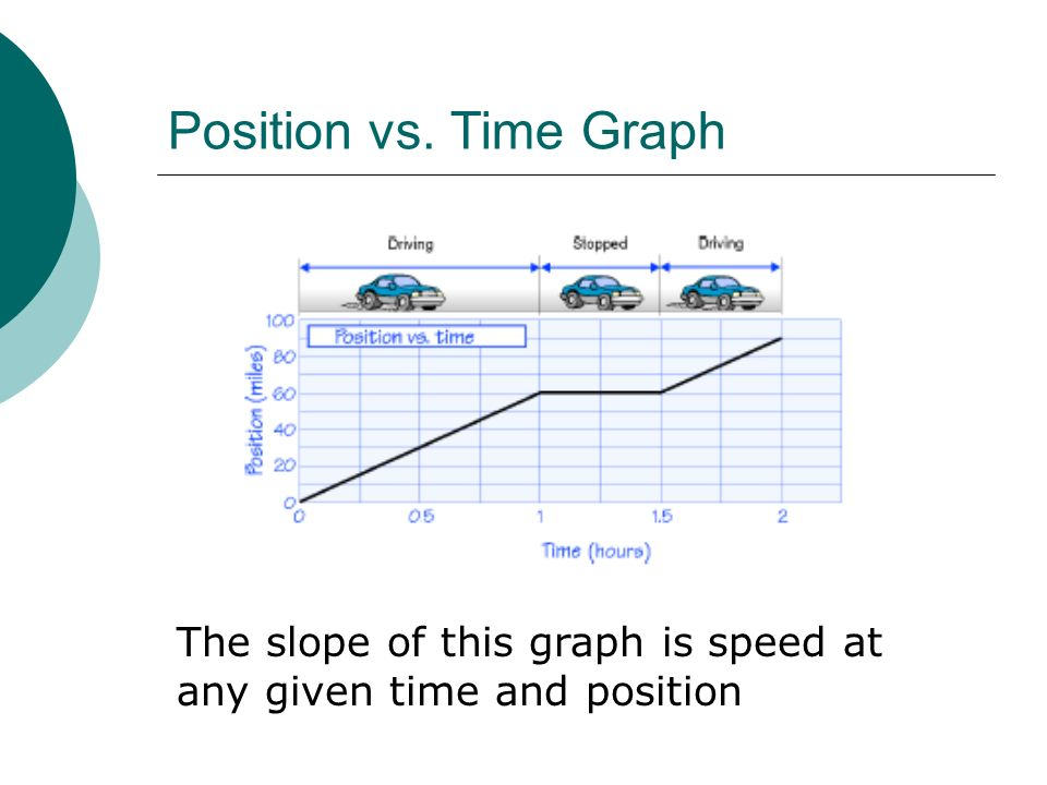 Position vs. Time Graph The slope of this graph is speed at