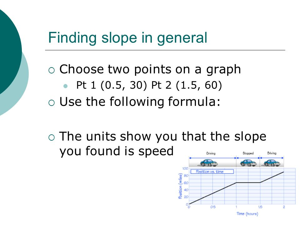 Finding slope in general