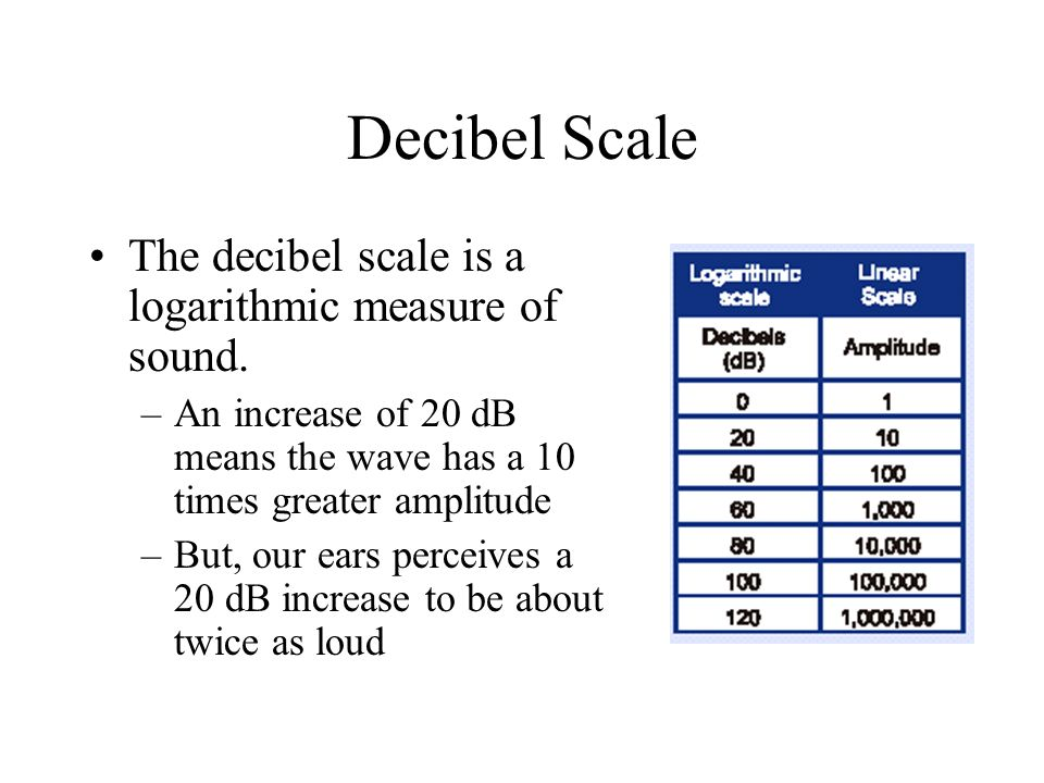 Decibel Scale The decibel scale is a logarithmic measure of sound.