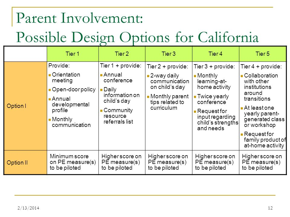 Parent Involvement: Possible Design Options for California