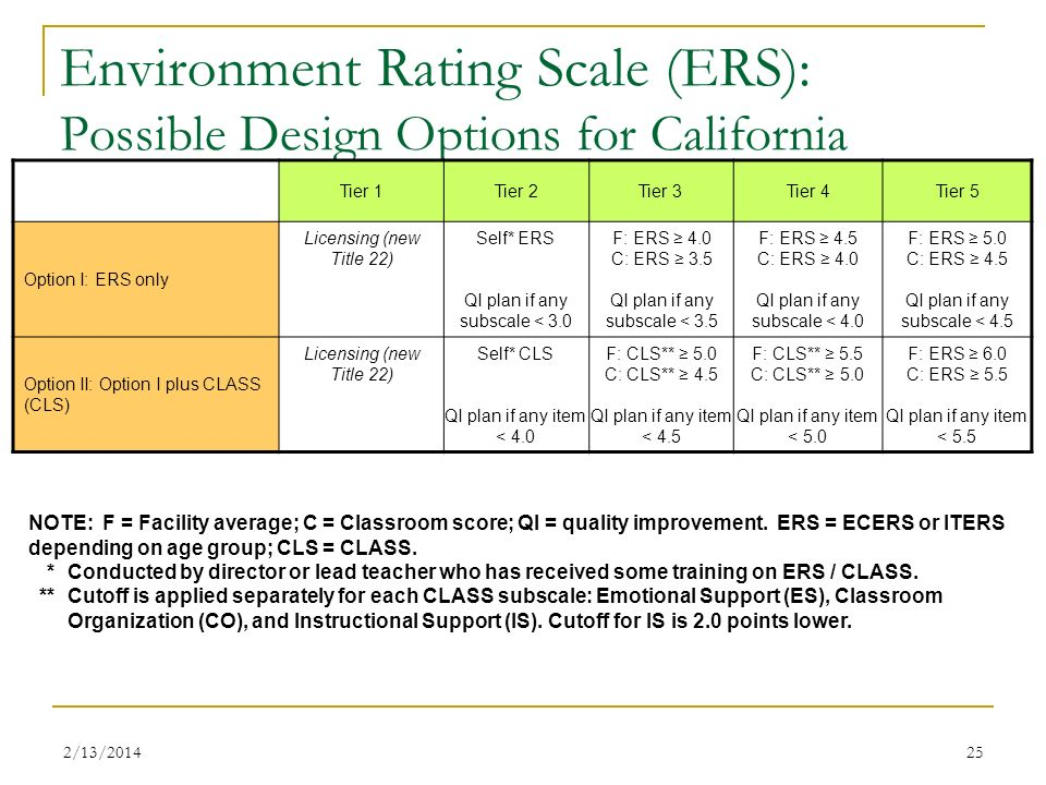 Environment Rating Scale (ERS): Possible Design Options for California