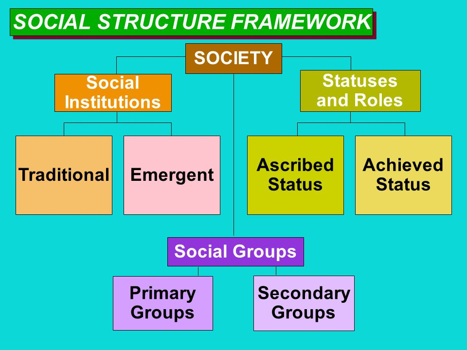 sociology chapter 6 social group Chapter six: deviance and social control learning objectives explain the concept of deviance and why it is relative in nature analyze how ideal and real.