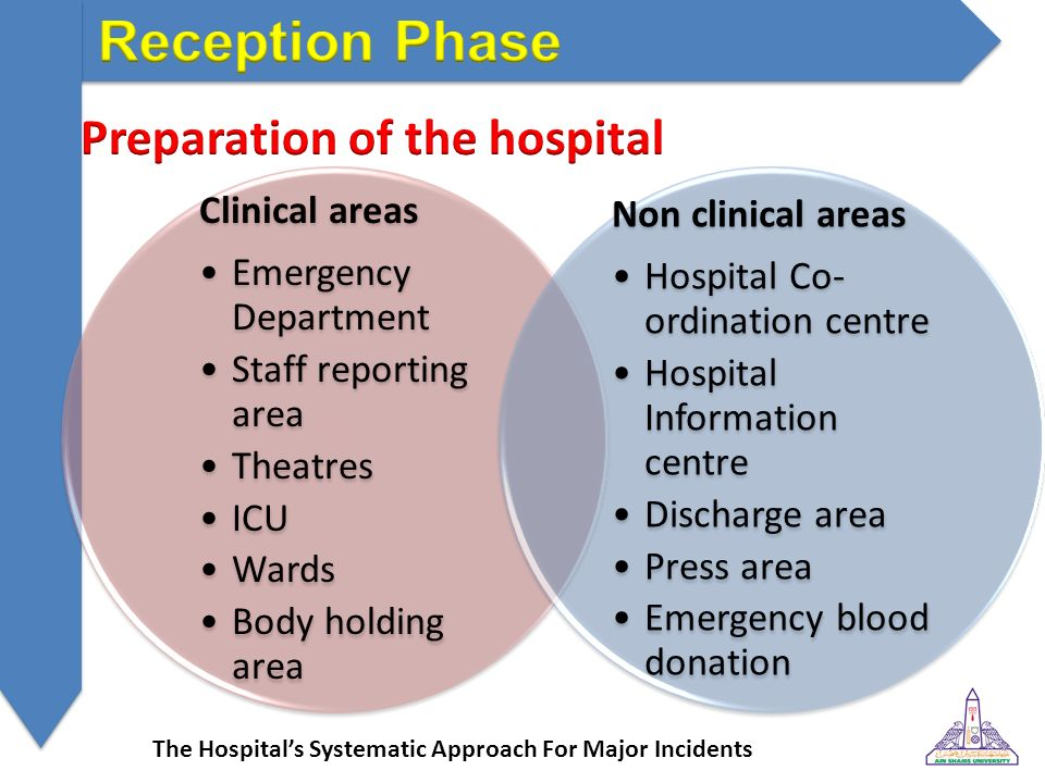 The Hospital's Systematic Approach For Major Incidents - ppt